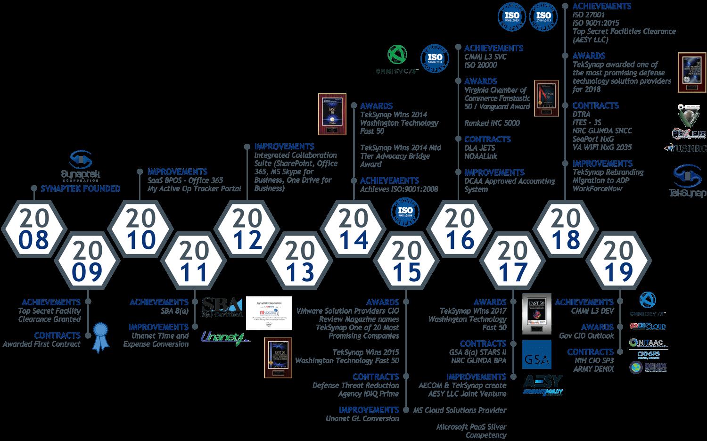 TekSynap Corporate Timeline