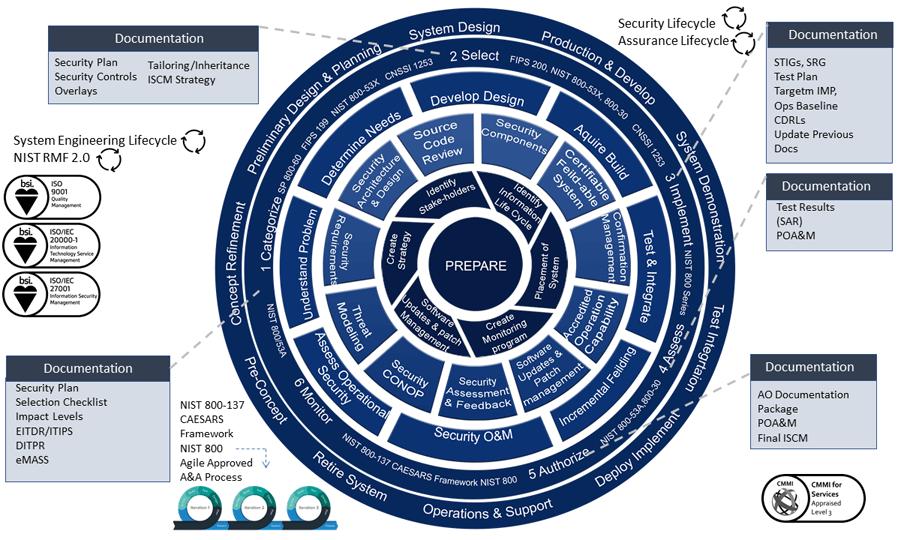 TekSynap's Security Framework Implementation