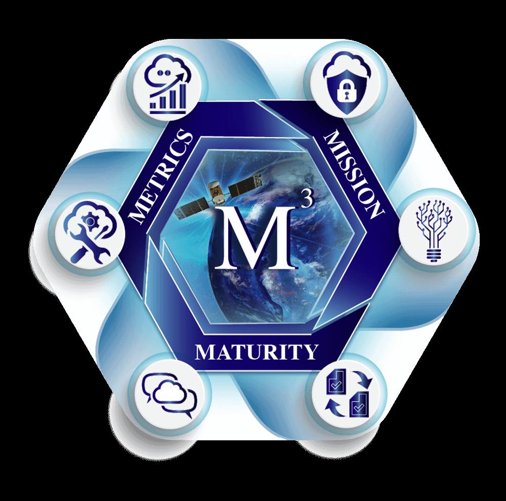 Metrics, Mission, Maturity